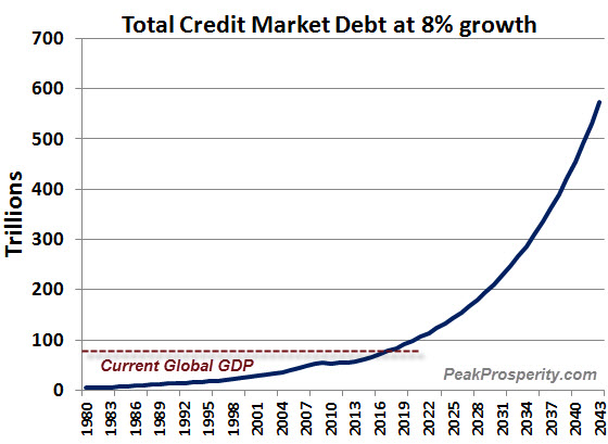 credit-market-debt-grown-8-pct