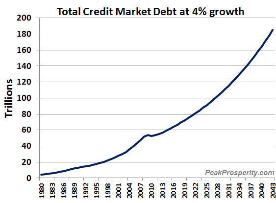 credit-market-debt-grown-at-4-pct