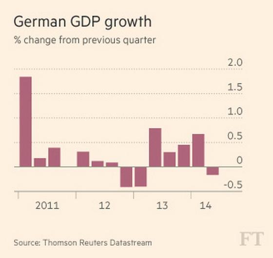європа звалюється в рецесію