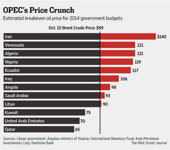 чому пікірує ціна на нафту