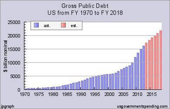 gross-public-debt-chart