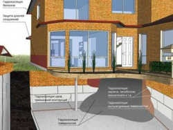 гідроізоляція підвалу та фундаменту: особливості