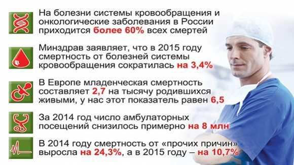 від чого помирають росіяни?