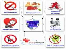 серцево-судинні захворювання: фактори ризику та профілактика