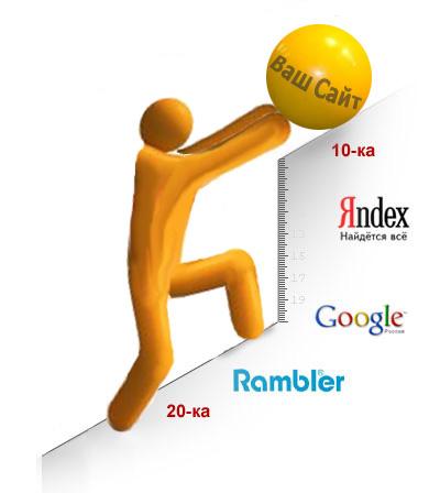 Розробка сайтів та просування в пошукових системах