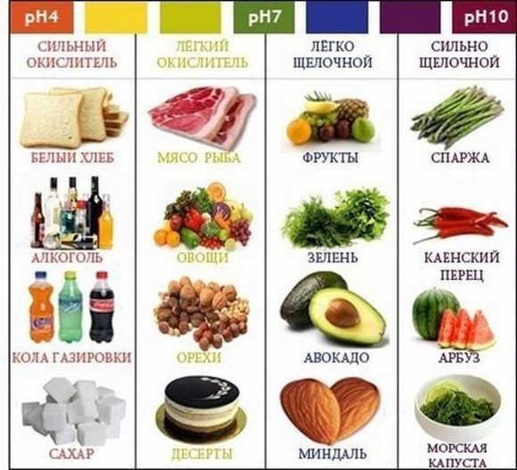 Які продукти лужні, а які кислі?